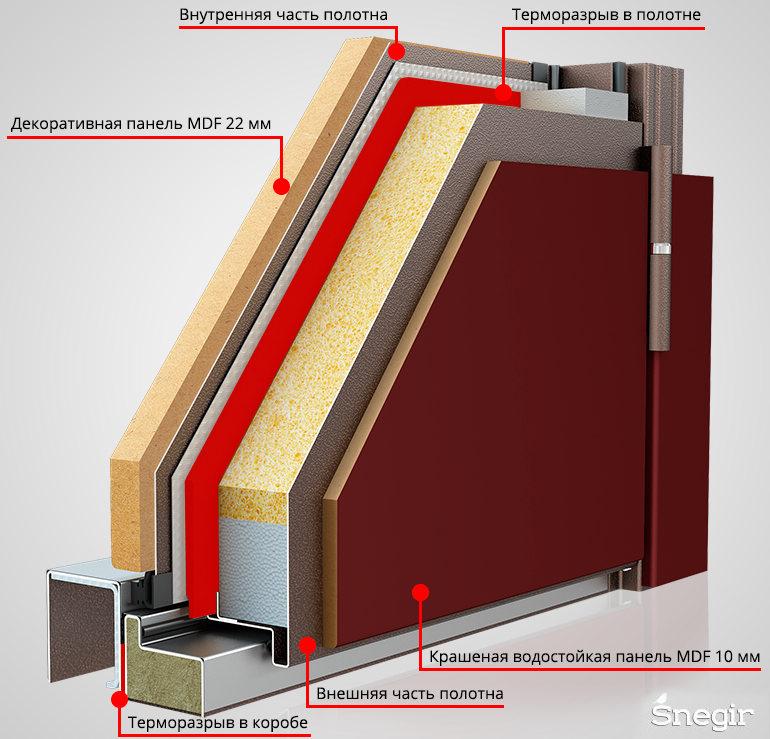 Подробная схема терморазрыва